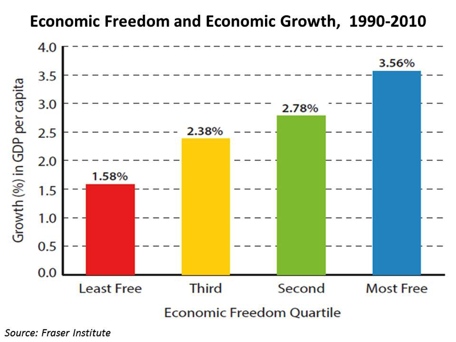 economic freedoms 182 rows the index of economic freedom is an annual index and ranking created.