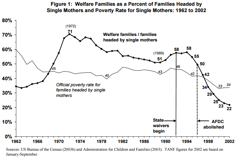 The Issue Of Welfare And Welfare