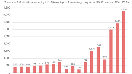 More Americans Are Renouncing Citizenship than Ever