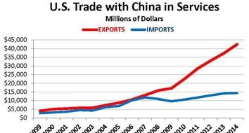 The Best Kept Secrets about US Trade
