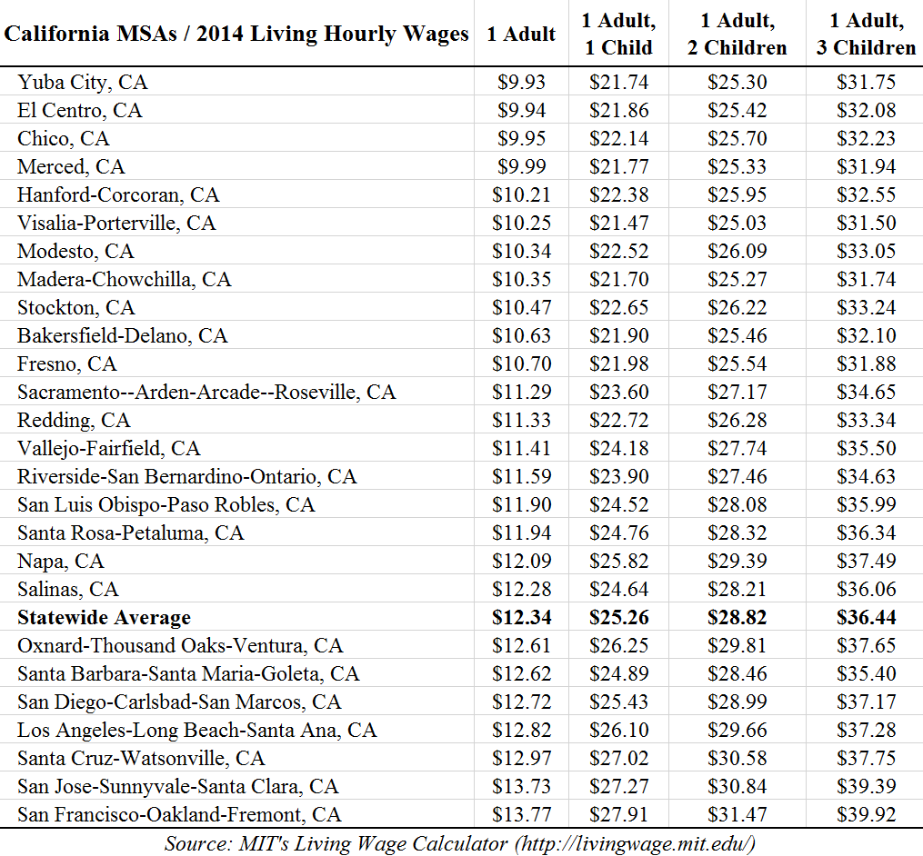 california s statewide 15 minimum wage will horribly backfire for