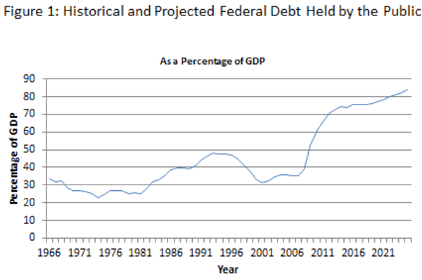 The Debt Is Worse than Ever, but the Public Seems Unaware