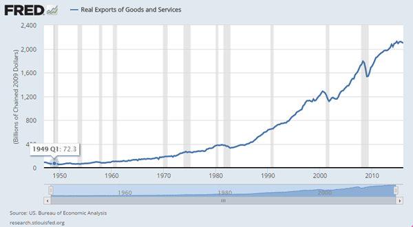 Real Exports of Goods and Services