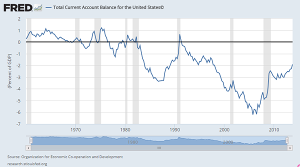 Current Account Balance for the United States
