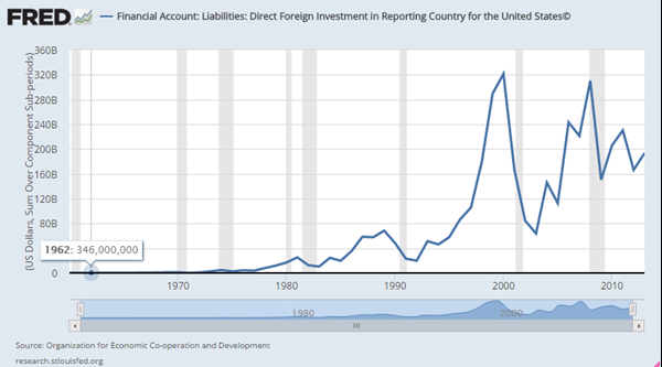 Foreign Investment into the USA