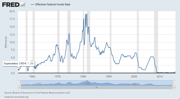 Federal Fund Rate