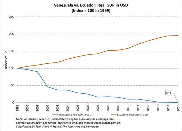 Venezuela Should Abolish Its Worthless Currency