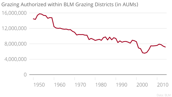 public grazing lands essay The federal government's poor management  the cost of eliminating the backlog of maintenance problems on public lands  such as timber production and grazing.