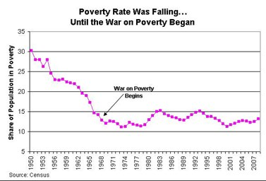 the fight against poverty in the other america by michael harrington Social welfare in america since the war on poverty legacies: james t america's struggle against poverty, 1900-1994 cambridge, ma: harvard of michael harrington's book as well as other recent reports on poverty in the.