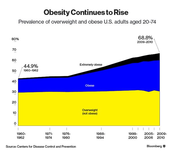 Why Are So Many Poor Americans So Overweight?