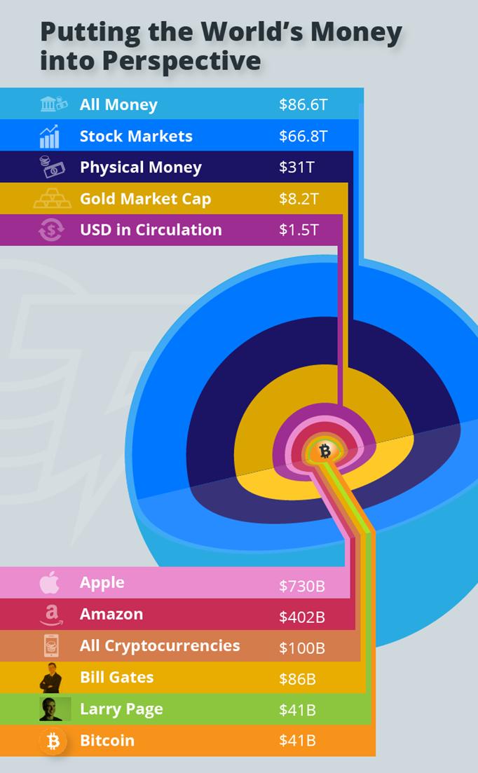 Bitcoin kerta 10% išgaunamo aukso rinkos viršutinę ribą