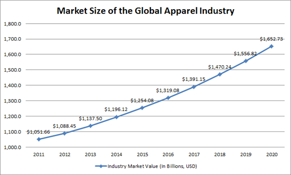 Fast Fashion Has Changed the Industry and the Economy - Foundation