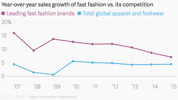Fast Fashion Has Changed the Industry and the Economy