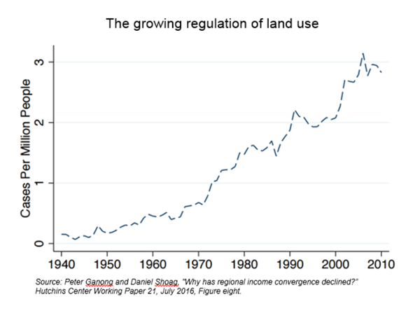regulation and economic growth A recent news report outlined the rather staggering growth in federal regulations  over the years regdata, a tool developed by myself and.
