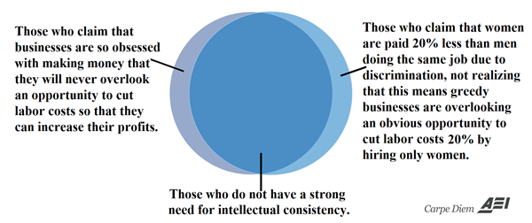 12 Venn Diagrams That Show The Intellectual Inconsistency Of The