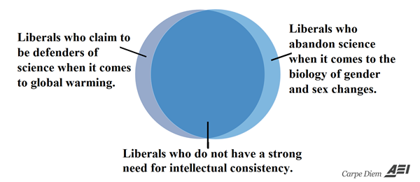 12 venn diagrams that show the intellectual inconsistency of the venn diagram ix above how do liberals claim to both embrace and reject science simultaneously ccuart Choice Image