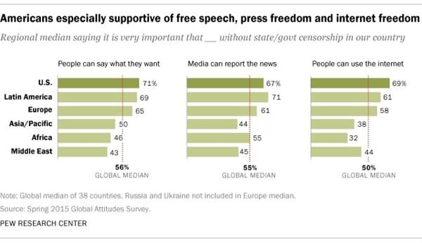 free speech press freedom internet