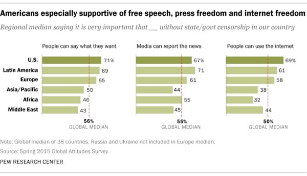 free speech press freedom internet