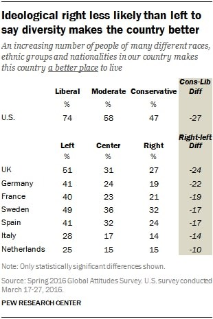 ideological right diversity