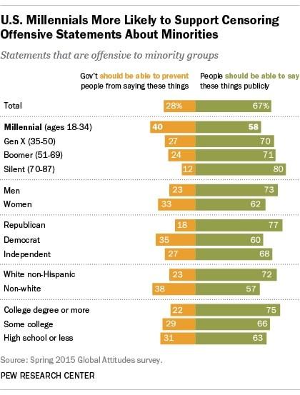 millennials hate speech