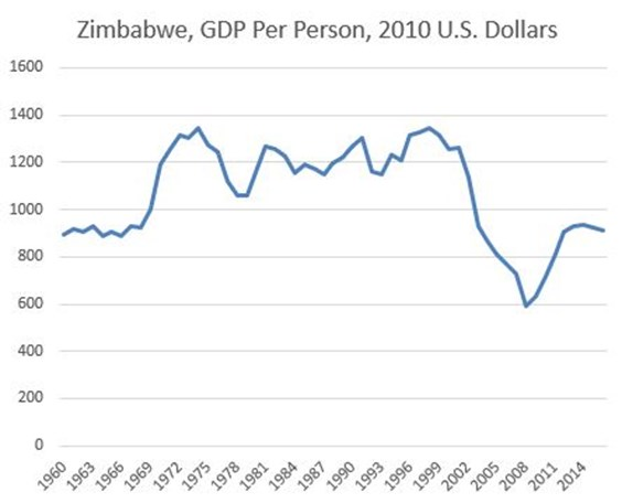 Zimbabwe's per capita GDP