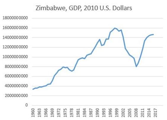 Zimbabwe's GDP chart graph
