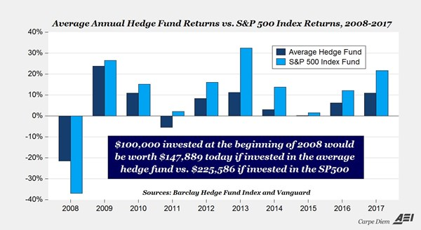 the chart above shows the annual returns on the sp 500 index and the average annual returns on a comprehensive index of thousands of hedge funds maintained