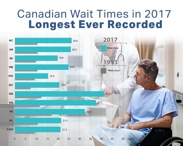 extended wait times in the healthcare Control of wait times before and after the implementation of our health care for all system (single-payer health care, improved medicare for all) requires good queue management of resources to have good wait times with the.
