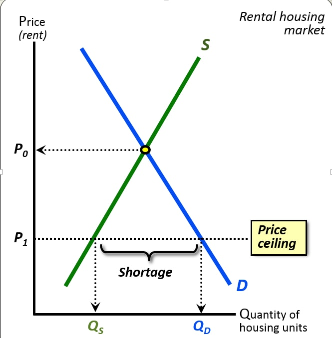 As The Graphical Supply/Demand Analysis Above Of Rent Control Illustrates  Very Clearly, Rent Control Laws That Artificially Force The Rental Price Of  ...