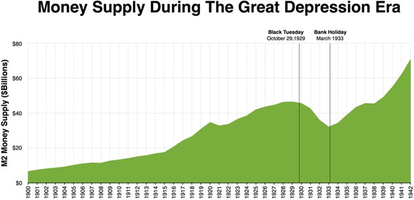 Money Supply During The Great Depression