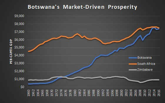 Botswana market-driven prosperity