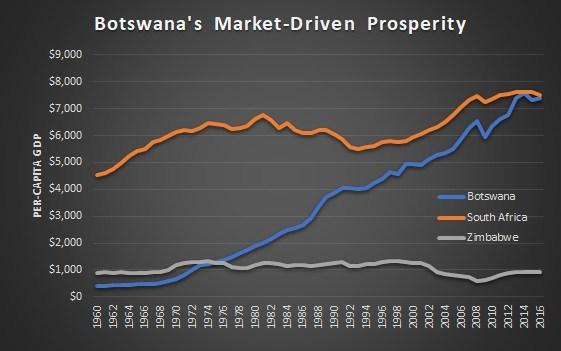 Botswana market-driven prosperity