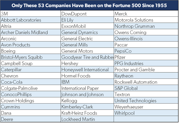 Only 53 US Companies Have Been on the Fortune 500 since 1955, Thanks