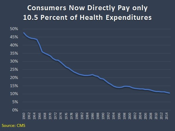 Free Market For Education Economists >> The Pernicious Impact Of Government Intervention In Healthcare