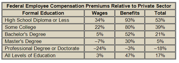 A Look at Pay for Federal Employees Compared to Their