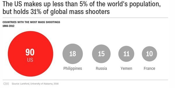 The Myth That The Us Leads The World In Mass Shootings