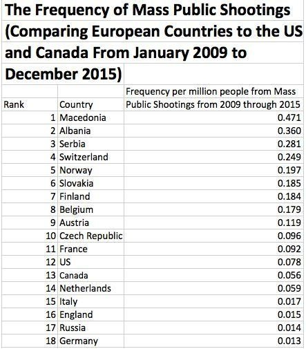 frequency_of_mass_shootings_by_countryjp