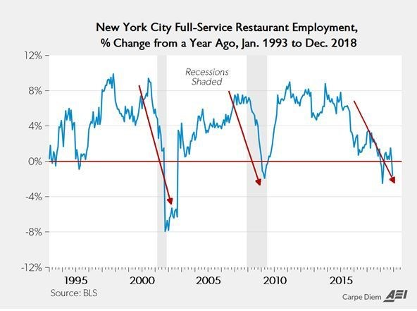 New York City Experienced Worst Decline In Restaurant Jobs
