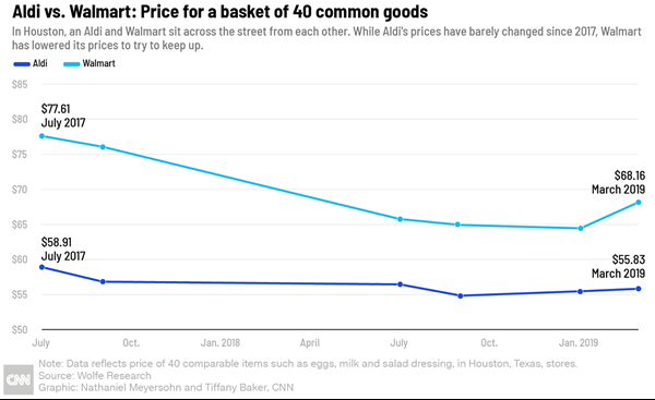 The Supermarket Chain That Is Upending America's Grocery Industry by