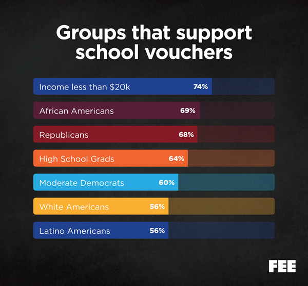 The Strongest Support for School Vouchers Comes from Lower-Income Families
