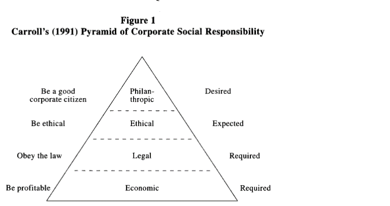 A Brief History of Corporate Social Responsibility