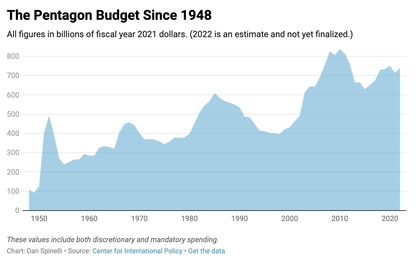 presupuesto del Pentágono