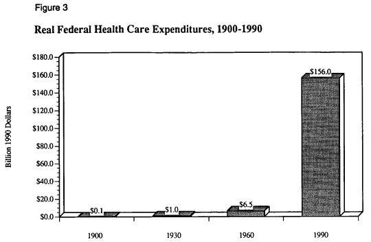 рис.3 Реальные федеральные расходы на здравоохранение, 1900-1990 гг.