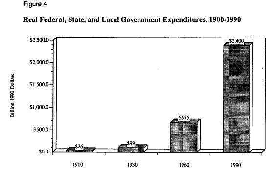 рис. 4 Реальные расходы федерального правительства, местных правительств и правительств штатов, 1900-1990 гг.