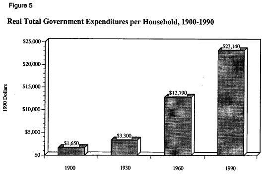 рис. 5Реальные государственные расходы на домохозяйство, 1900-1990 гг