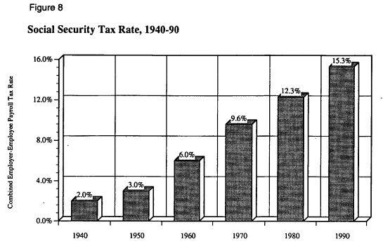 рис. 8 Ставка налога на социальное страхование, 1940-90 гг.