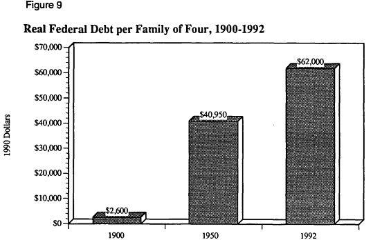 рис. 9 Реальный федеральный долг на семью из четырех человек, 1900-1992 гг.