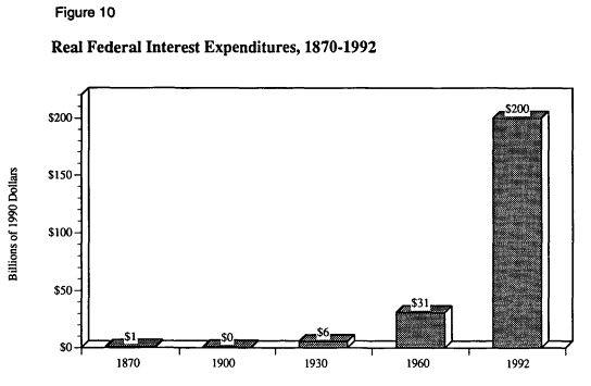 рис. 10 Реальные федеральные расходы на выплату процентов, 1870-1992 гг.