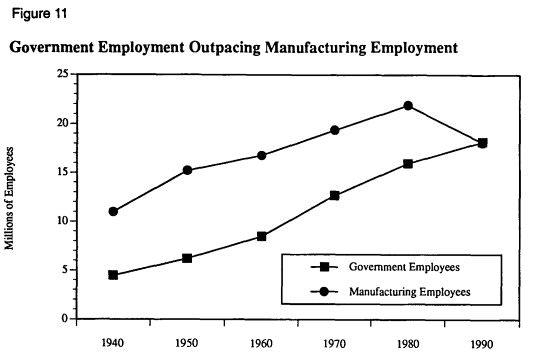 рис. 11 Занятость в общественном секторе опережает занятость в производственном секторе