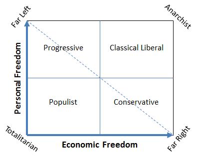 articles political views three dimensions